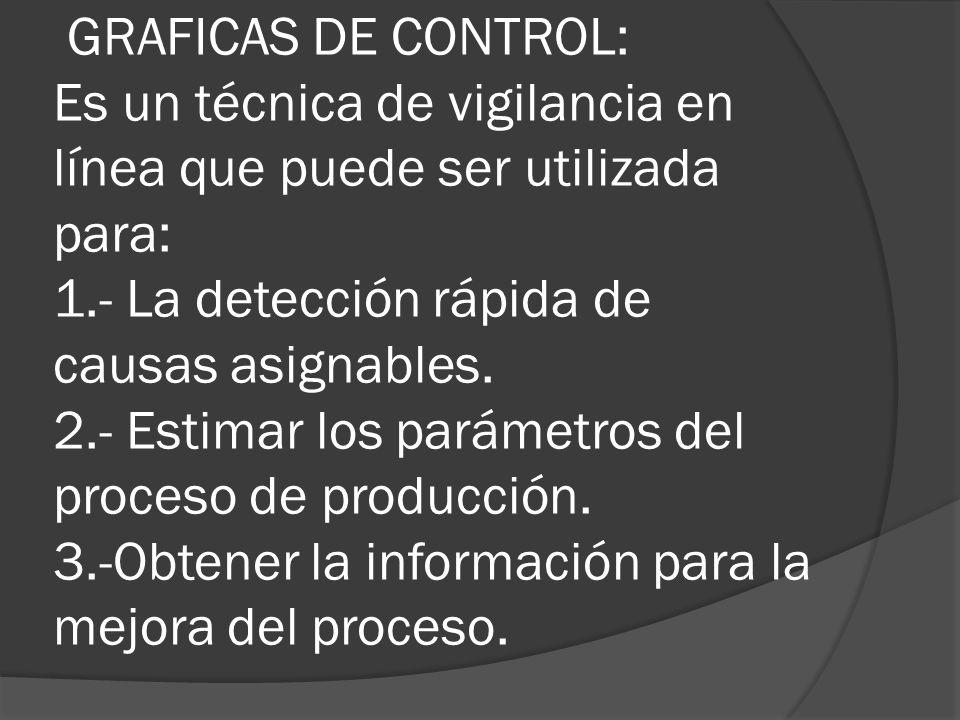 GRAFICAS DE CONTROL: Es un técnica de vigilancia en línea que puede ser utilizada para: 1.- La detección rápida de causas asignables.