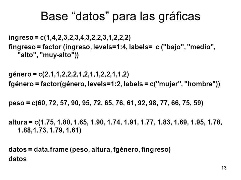 Base datos para las gráficas