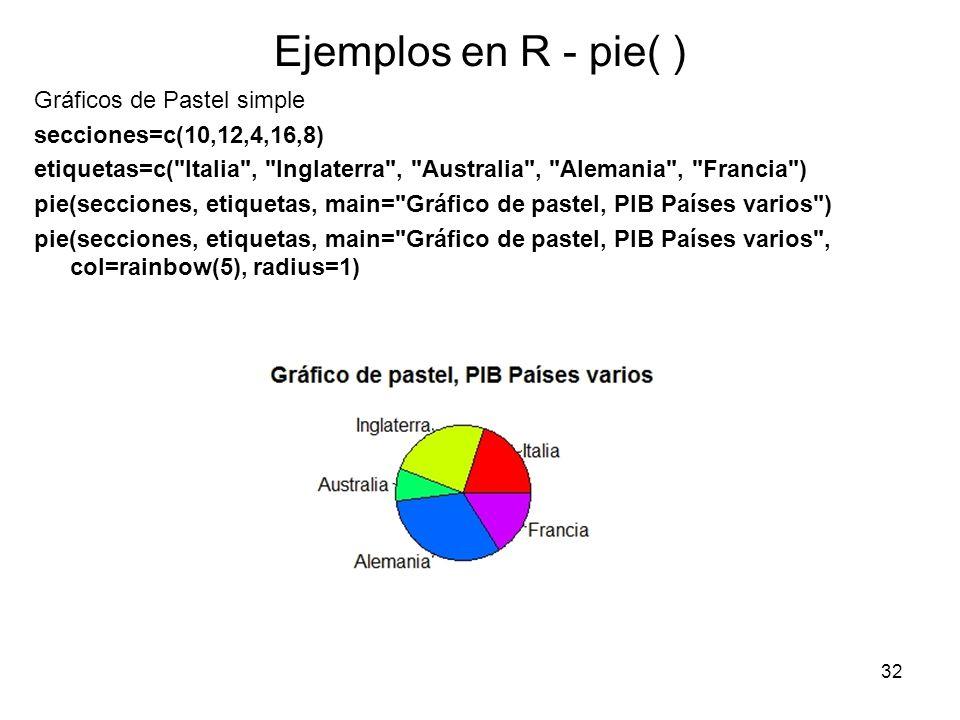Ejemplos en R - pie( ) Gráficos de Pastel simple