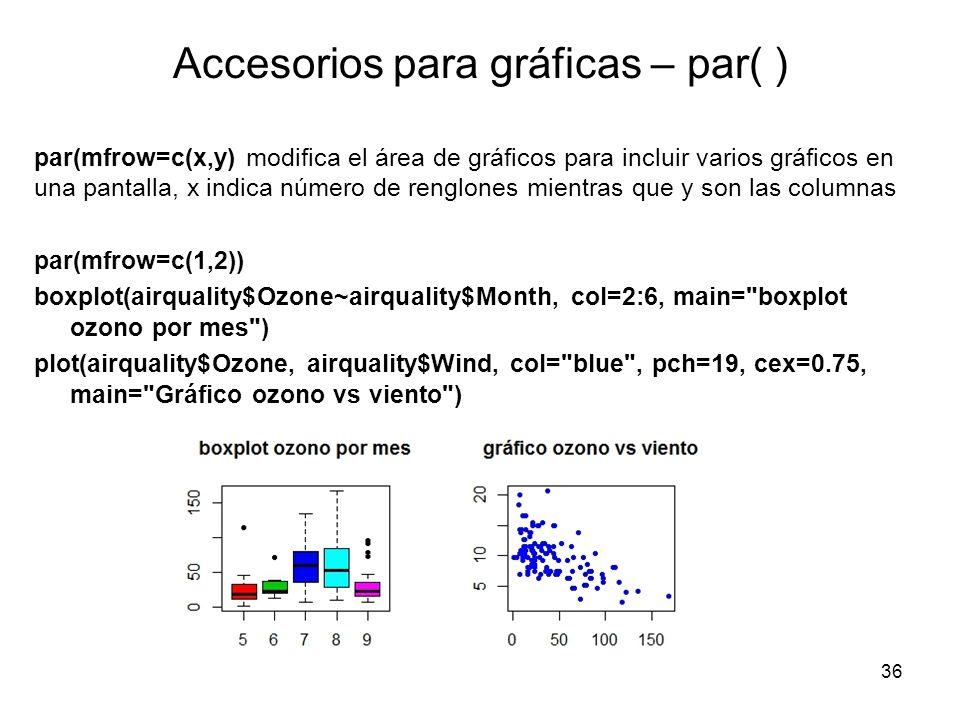 Accesorios para gráficas – par( )
