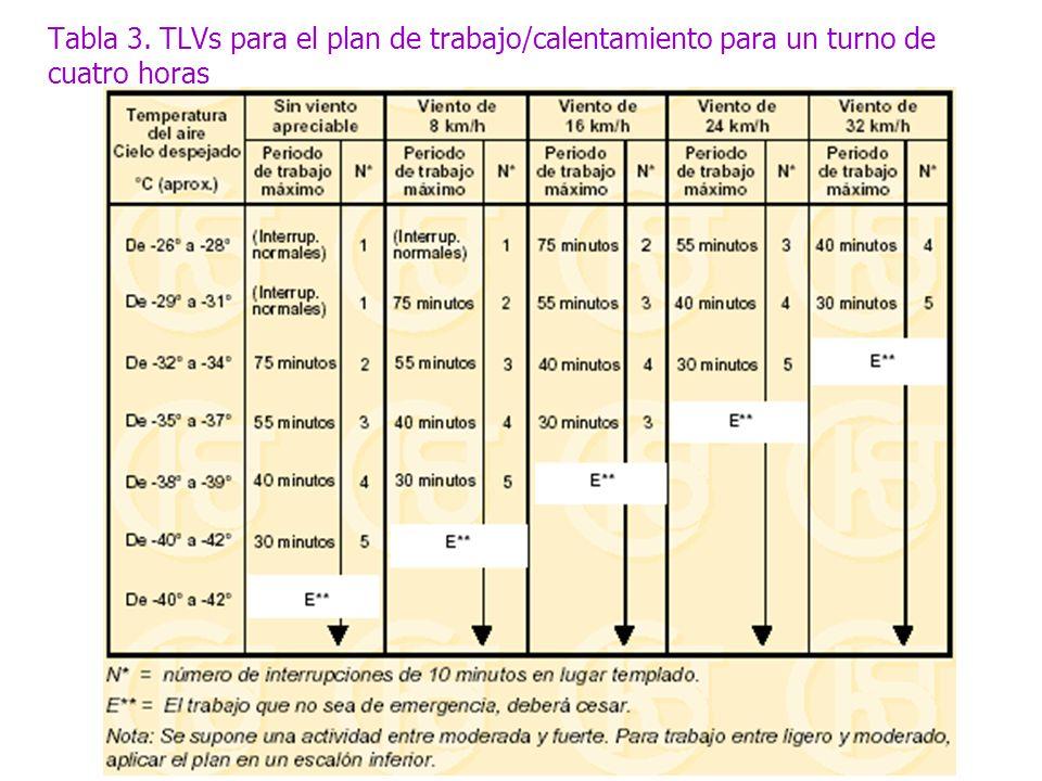 Tabla 3. TLVs para el plan de trabajo/calentamiento para un turno de cuatro horas