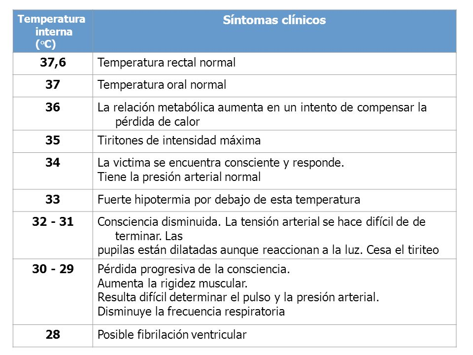 Temperatura rectal normal 37 Temperatura oral normal 36