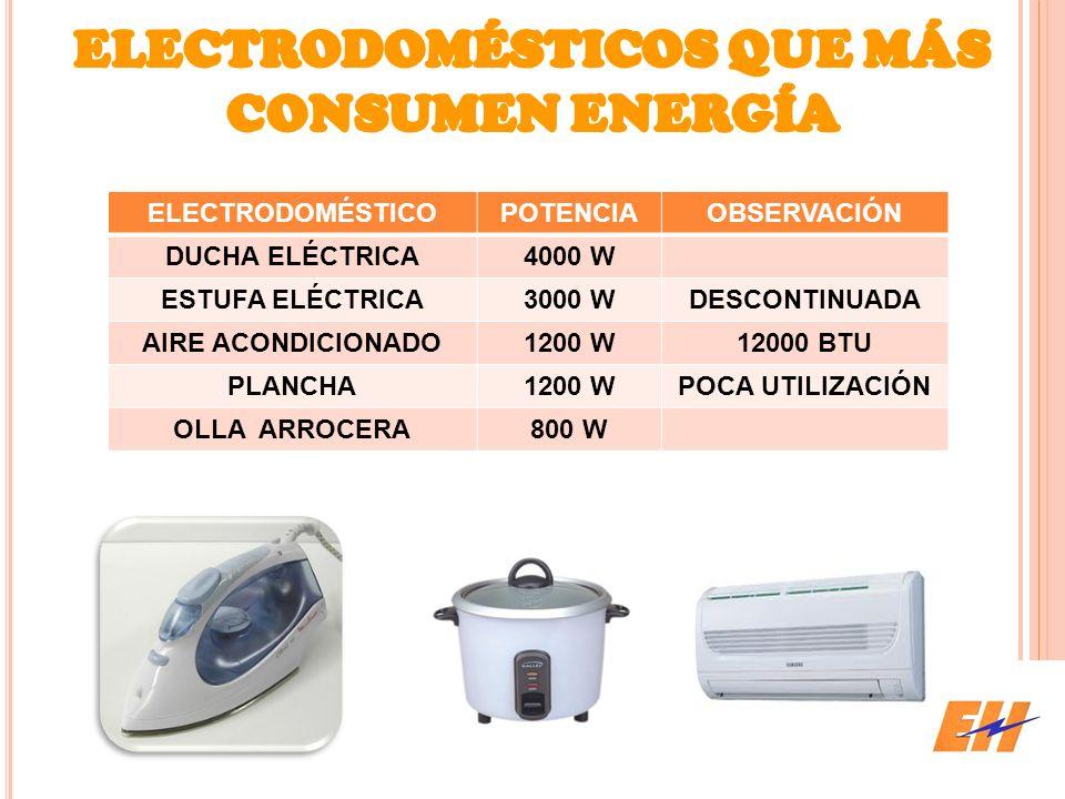 ELECTRODOMÉSTICOS QUE MÁS CONSUMEN ENERGÍA