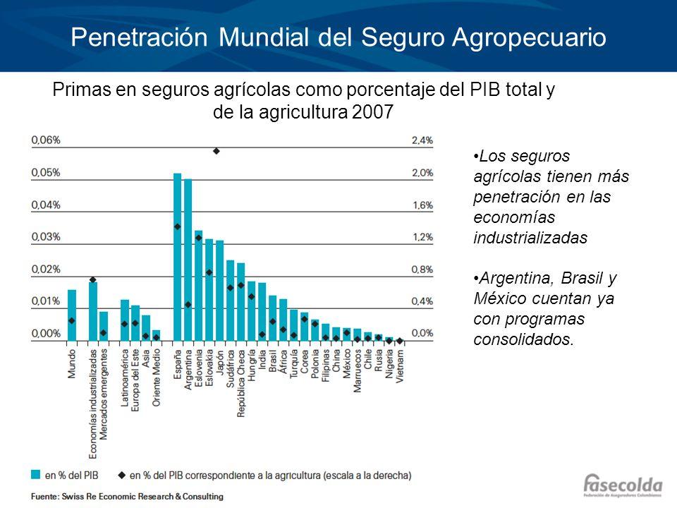 Penetración Mundial del Seguro Agropecuario
