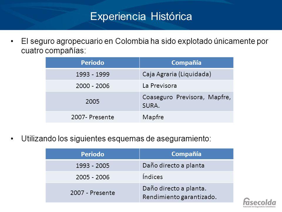 Experiencia Histórica