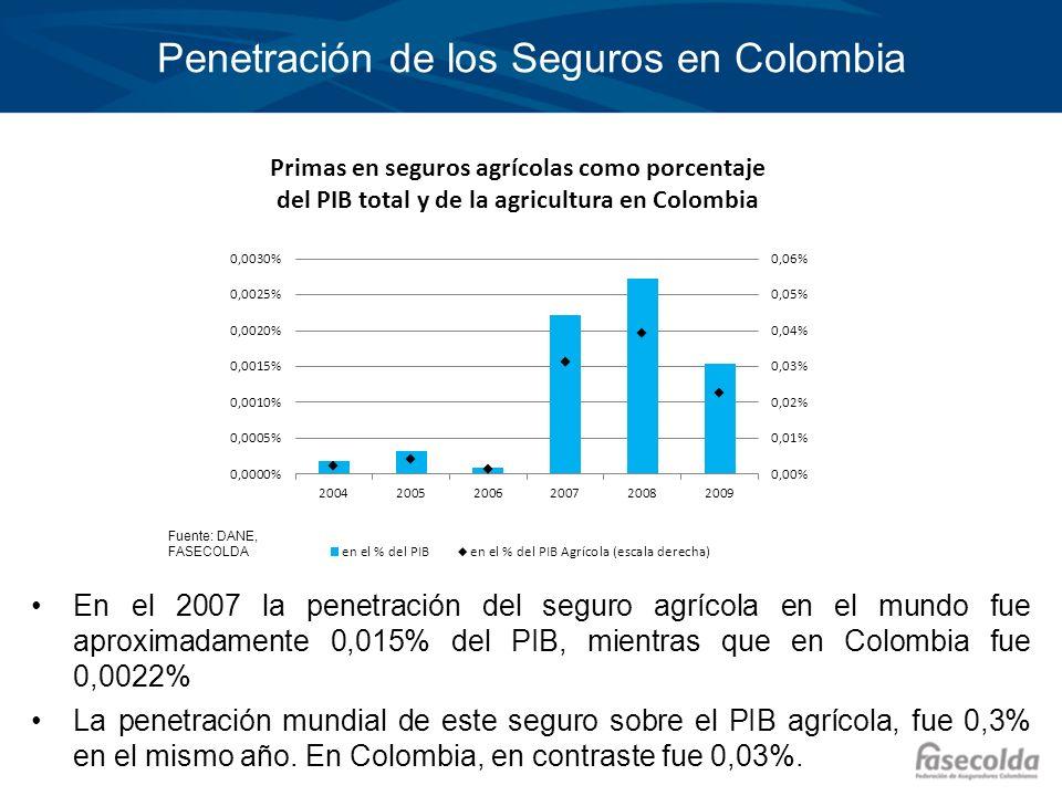 Penetración de los Seguros en Colombia