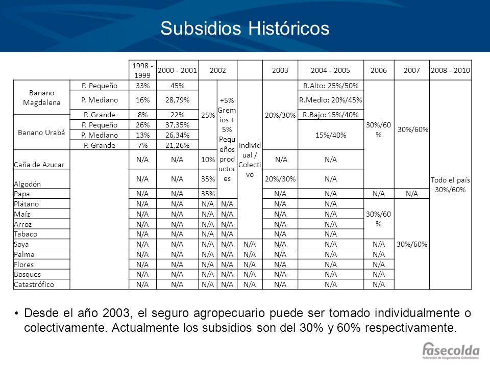 Subsidios Históricos 1998 - 1999. 2000 - 2001. 2002. 2003. 2004 - 2005. 2006. 2007. 2008 - 2010.