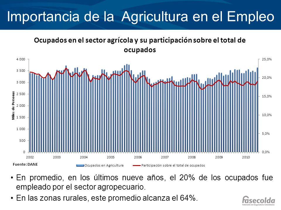 Importancia de la Agricultura en el Empleo