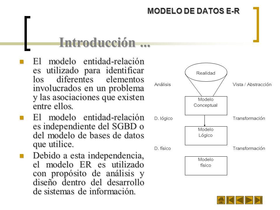 MODELO DE DATOS E-RIntroducción ...