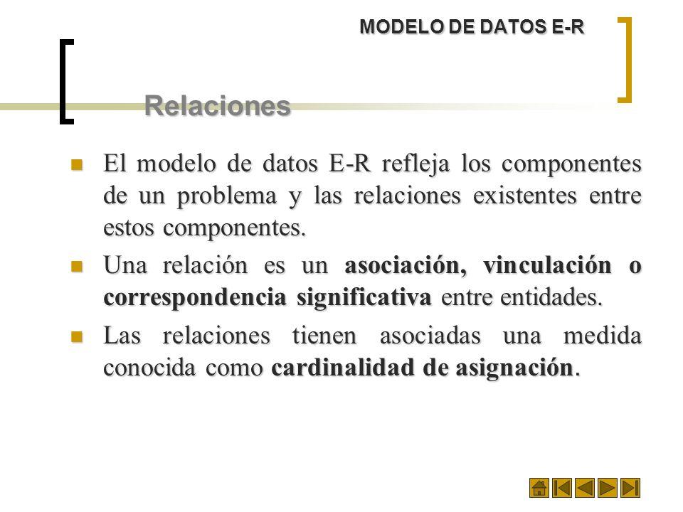 MODELO DE DATOS E-R Relaciones. El modelo de datos E-R refleja los componentes de un problema y las relaciones existentes entre estos componentes.