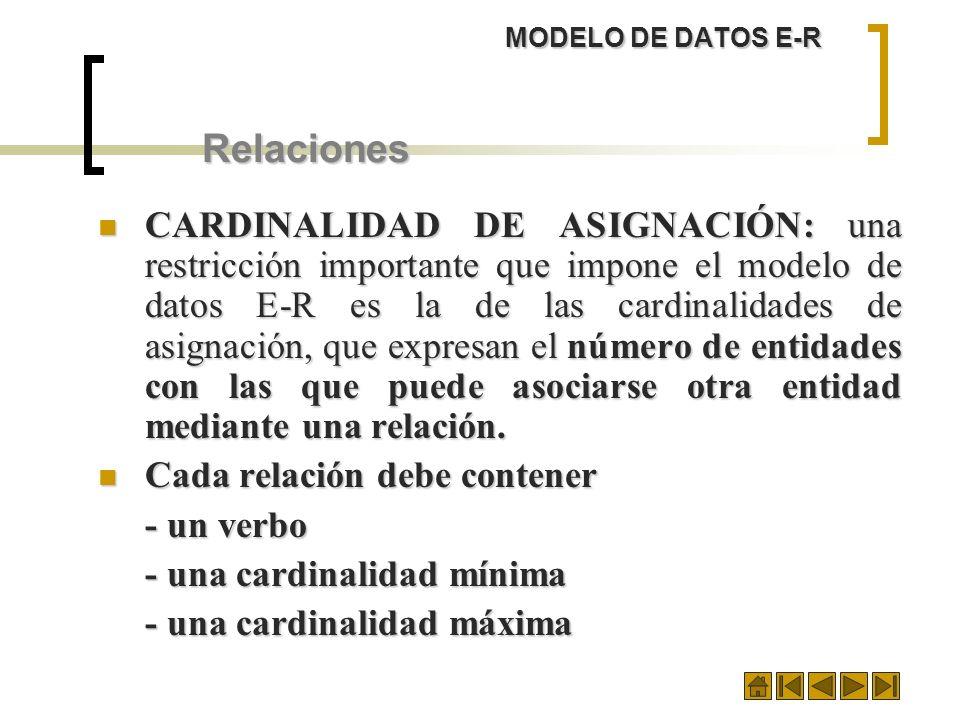 MODELO DE DATOS E-R Relaciones.