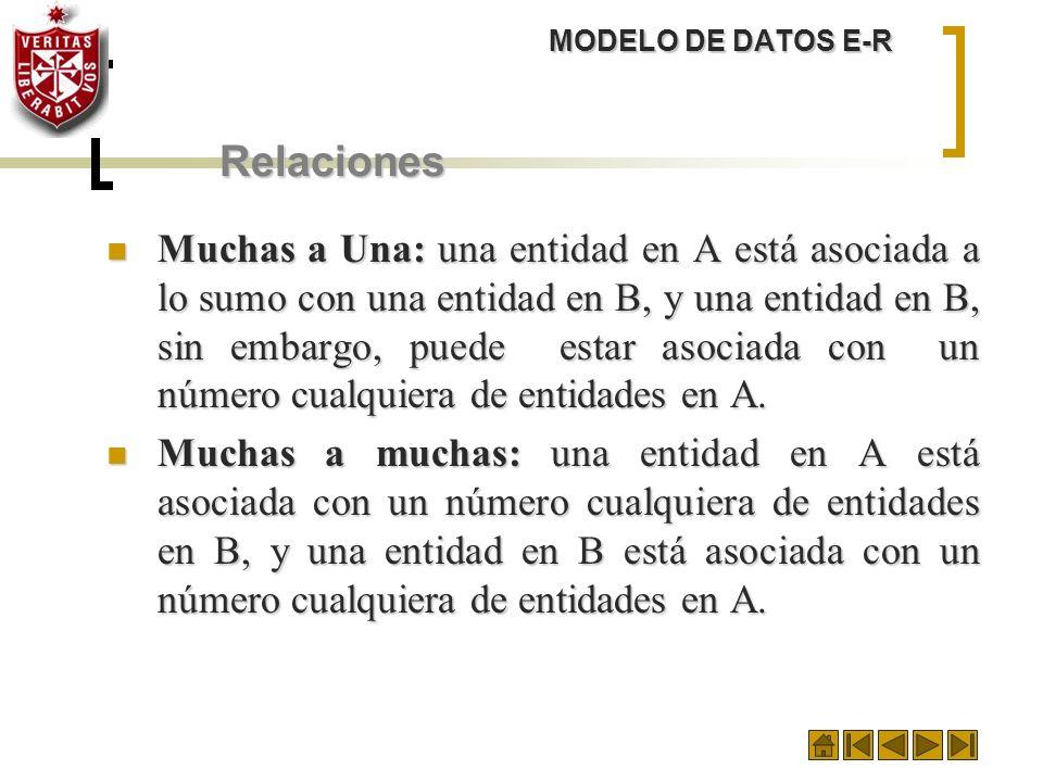 MODELO DE DATOS E-RRelaciones.