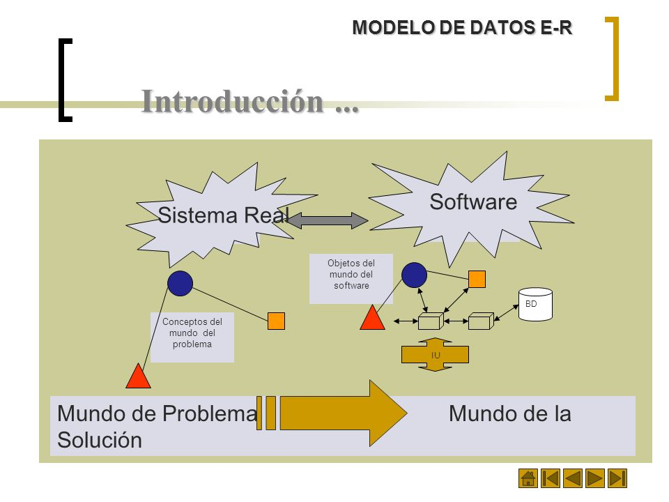 Introducción ... Software Sistema Real