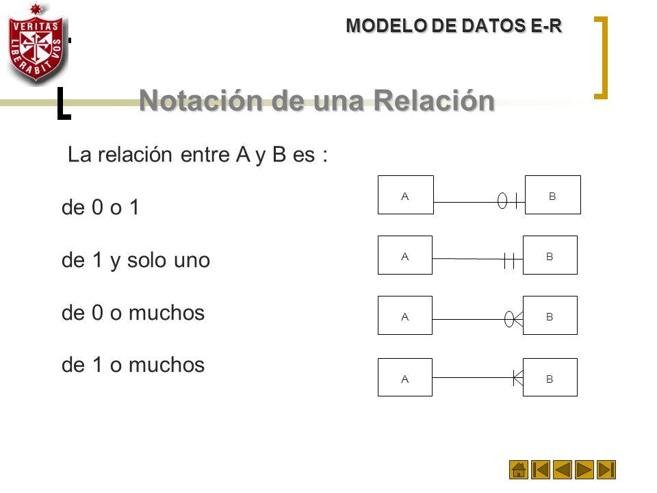 Notación de una Relación