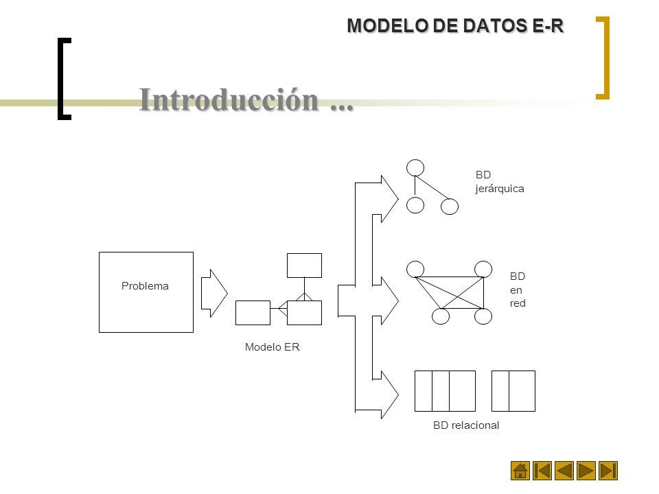 Introducción ... MODELO DE DATOS E-R BD jerárquica Problema en red