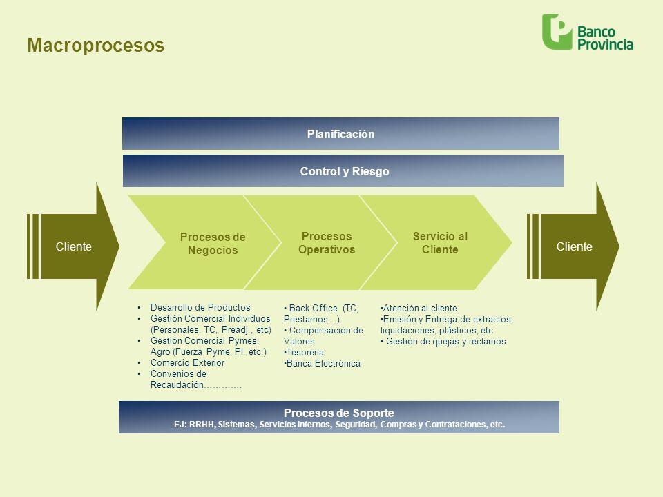 Macroprocesos Date Planificación Control y Riesgo Cliente Cliente