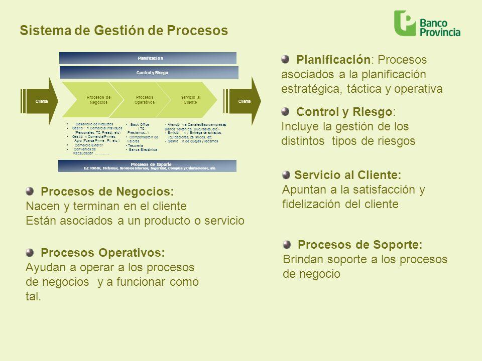Sistema de Gestión de Procesos
