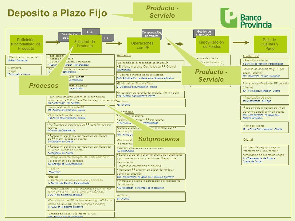 Deposito a Plazo Fijo Producto - Servicio Producto - Servicio Procesos