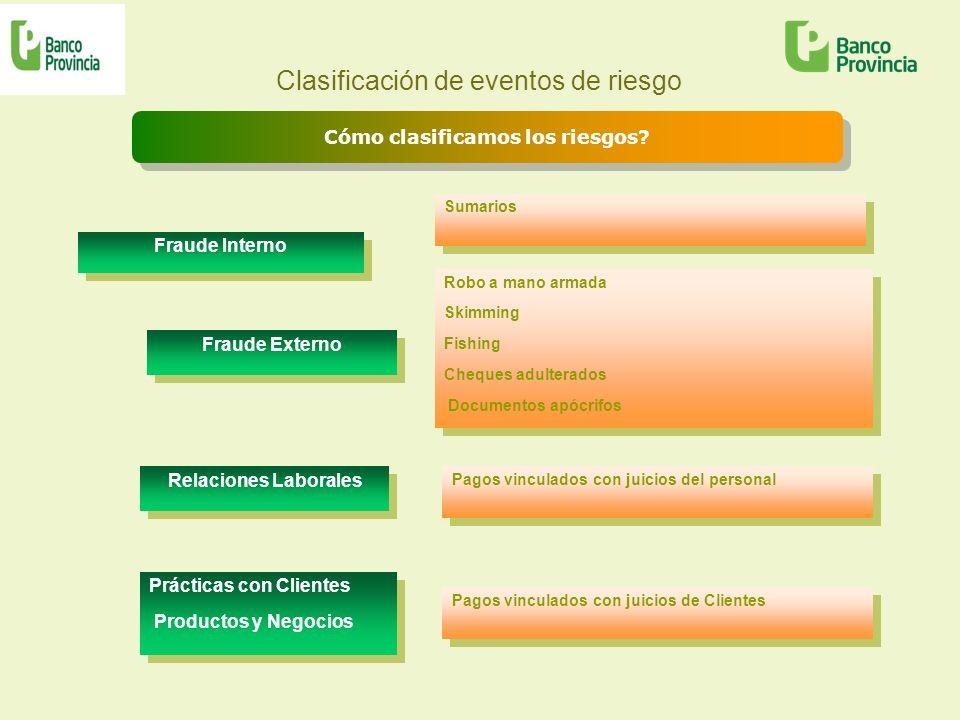 Clasificación de eventos de riesgo