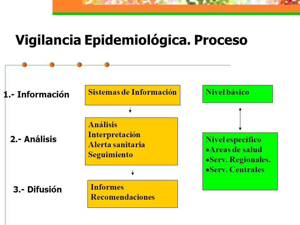 Vigilancia Epidemiológica. Proceso