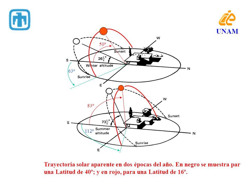 UNAM50º. 63º. 83º. 112º. Trayectoria solar aparente en dos épocas del año. En negro se muestra par.