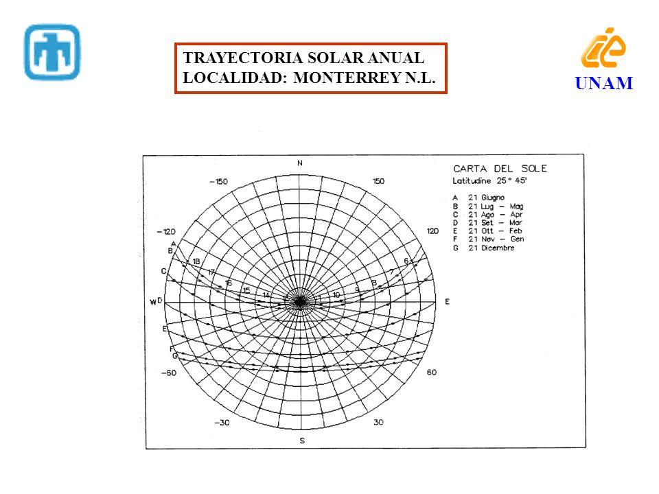 UNAM TRAYECTORIA SOLAR ANUAL LOCALIDAD: MONTERREY N.L.