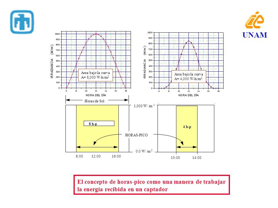 UNAM El concepto de horas-pico como una manera de trabajar