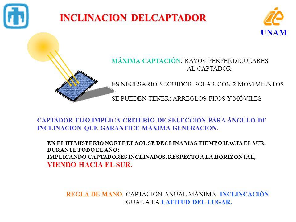 INCLINACION DELCAPTADOR