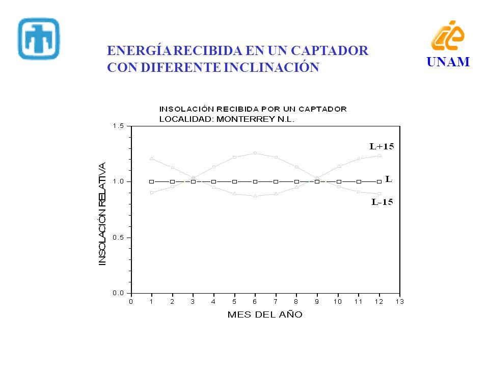 UNAM ENERGÍA RECIBIDA EN UN CAPTADOR CON DIFERENTE INCLINACIÓN
