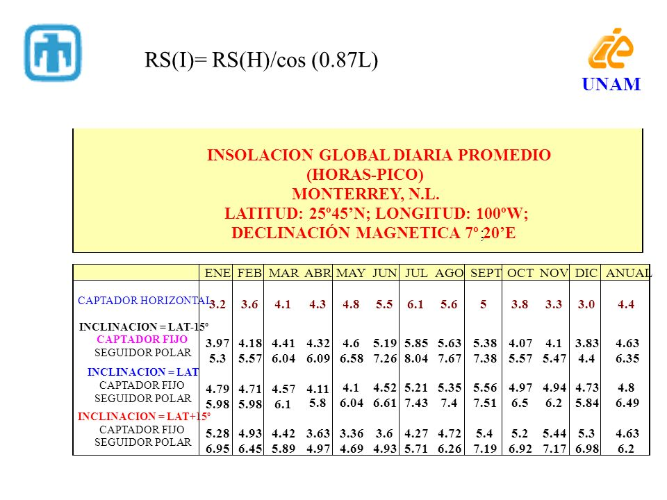 RS(I)= RS(H)/cos (0.87L) UNAM INSOLACION GLOBAL DIARIA PROMEDIO