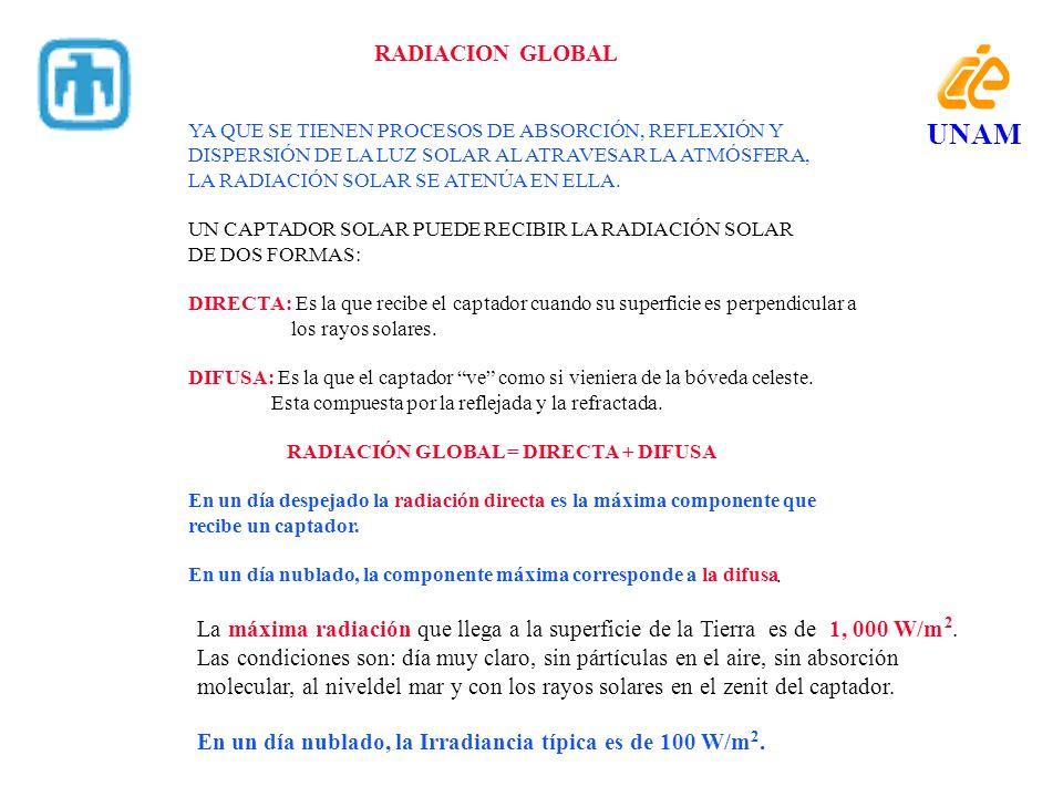 UNAM RADIACION GLOBAL La máxima radiación