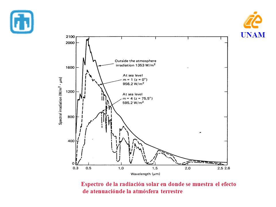 UNAM Espectro de la radiación solar en donde se muestra el efecto