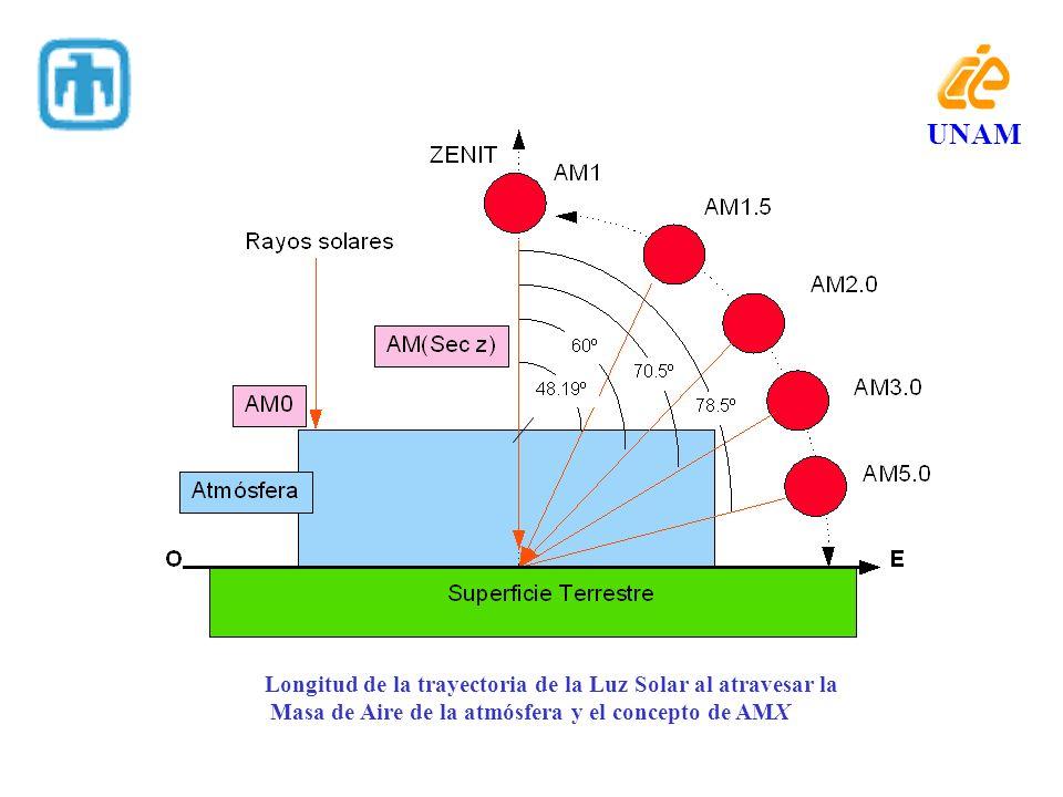 UNAM Longitud de la trayectoria de la Luz Solar al atravesar la