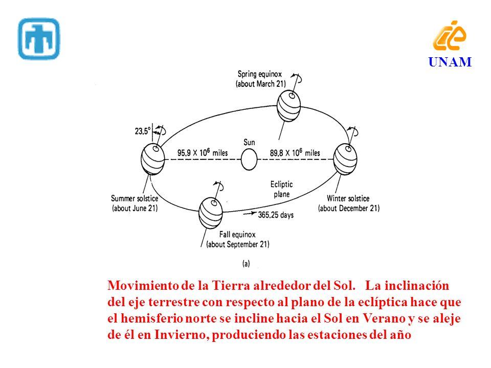 UNAM Movimiento de la Tierra alrededor del Sol. La inclinación. del eje terrestre con respecto al plano de la eclíptica hace que.
