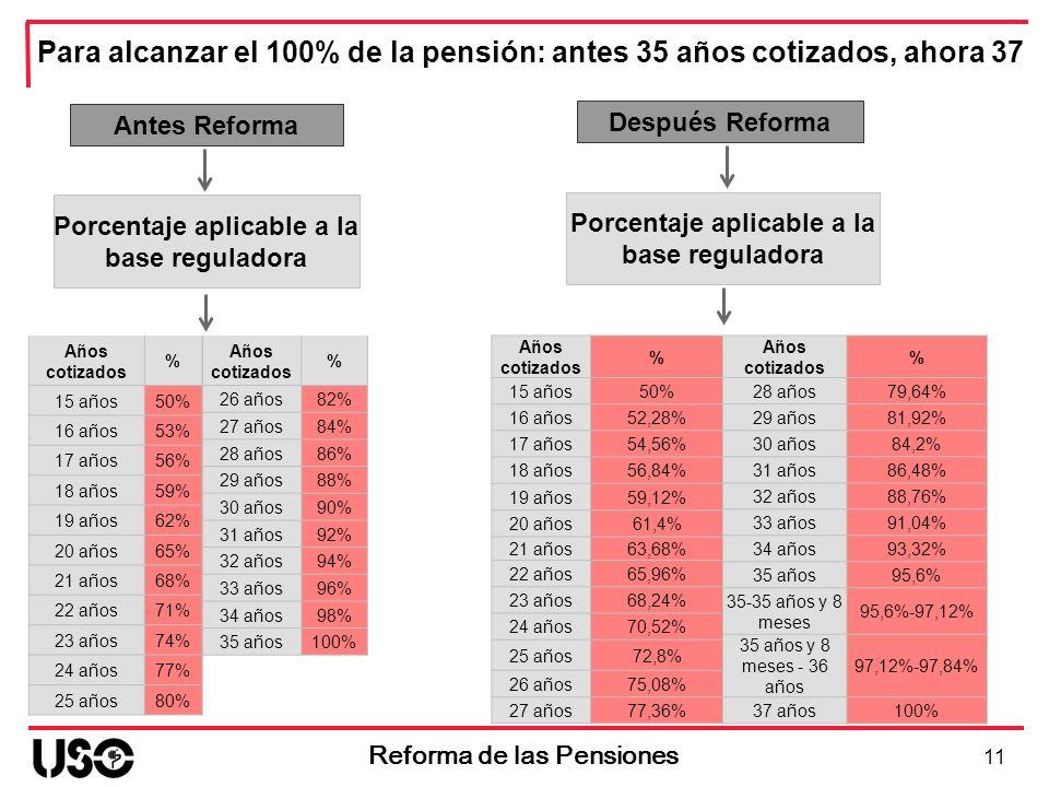 Para alcanzar el 100% de la pensión: antes 35 años cotizados, ahora 37