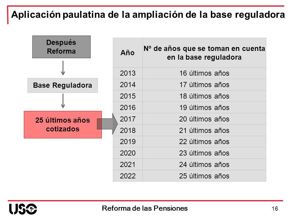 Aplicación paulatina de la ampliación de la base reguladora