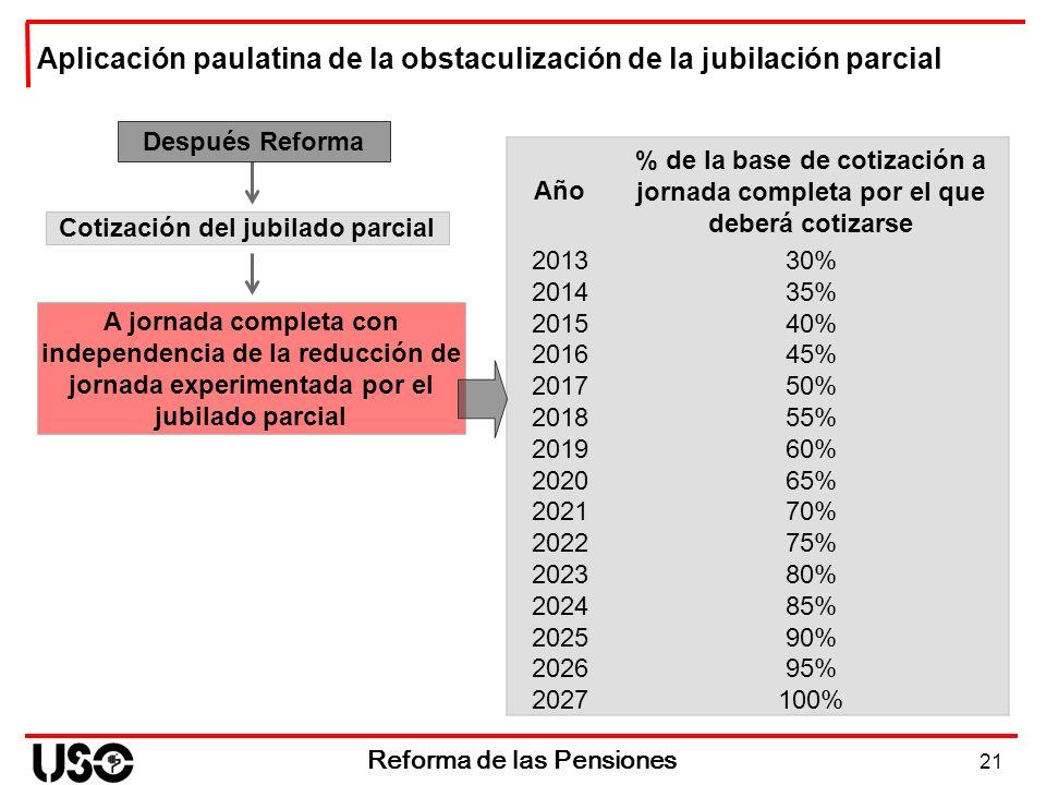 Cotización del jubilado parcial Reforma de las Pensiones