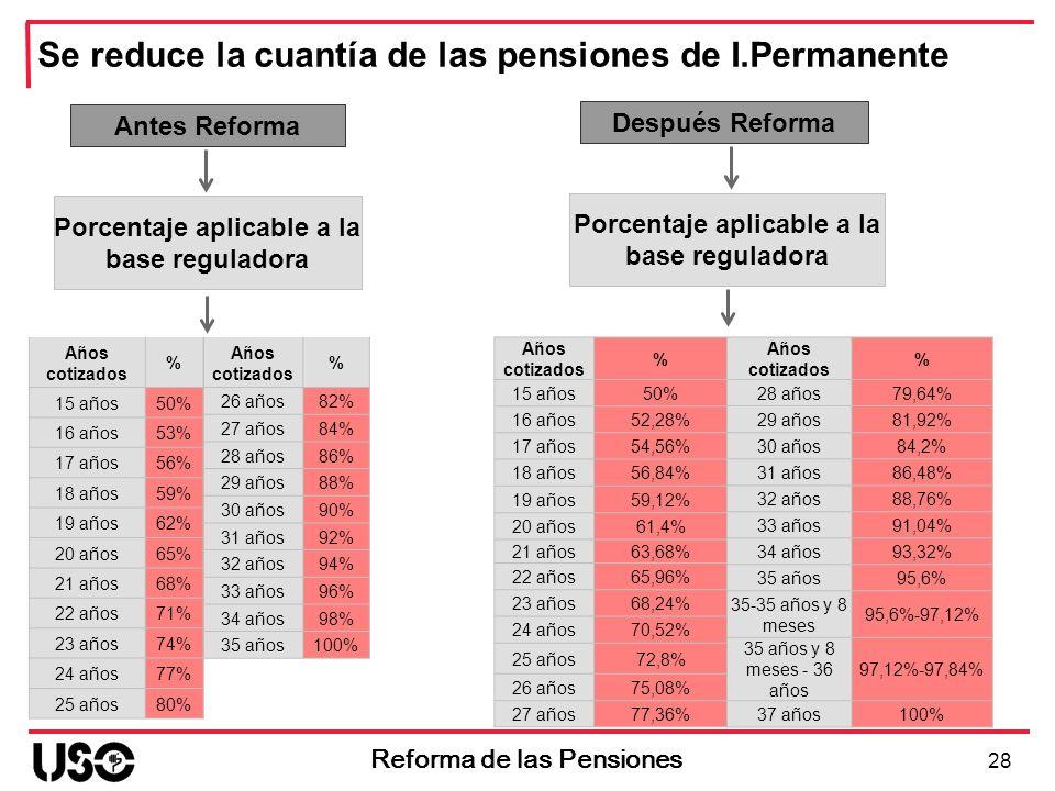 Se reduce la cuantía de las pensiones de I.Permanente