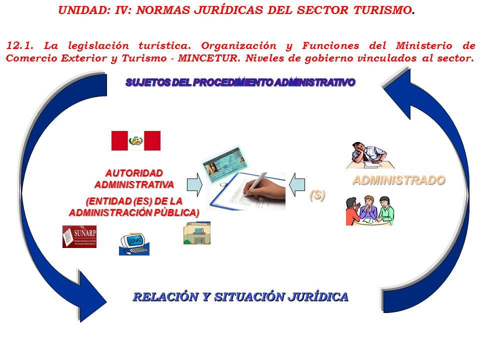 Unidad: IV: NormaS jurídicaS del sector Turismo.