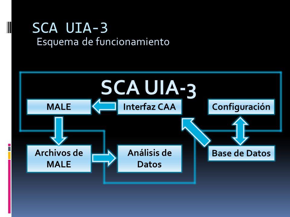 SCA UIA-3 SCA UIA-3 Esquema de funcionamiento Análisis de Datos