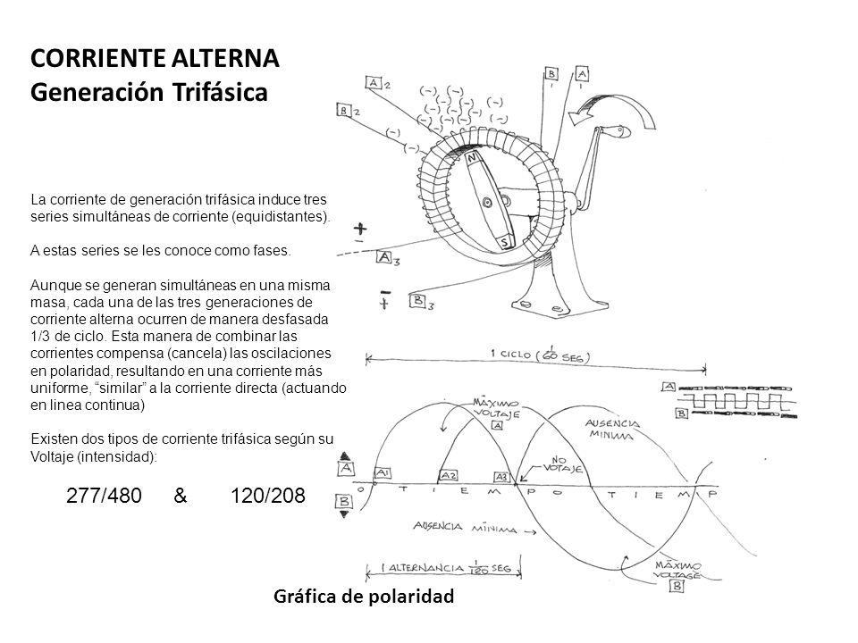 CORRIENTE ALTERNA Generación Trifásica 277/480 & 120/208
