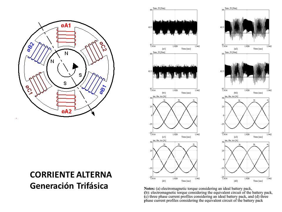 CORRIENTE ALTERNA Generación Trifásica