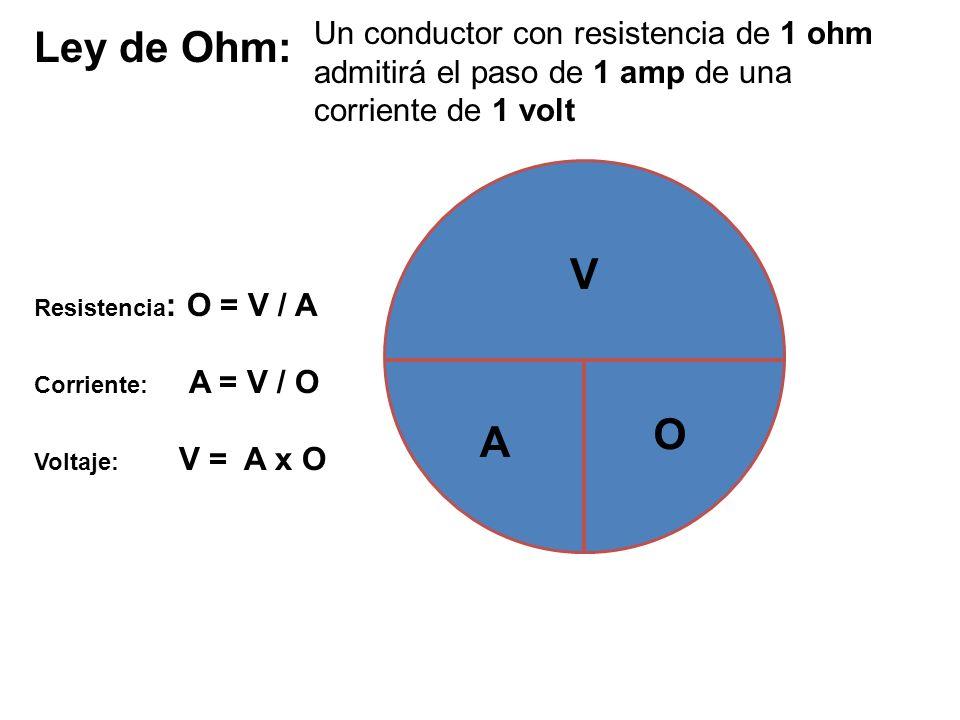 Ley de Ohm: V O A Un conductor con resistencia de 1 ohm