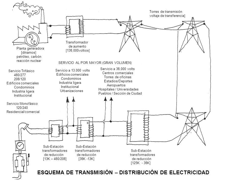ESQUEMA DE TRANSMISIÓN – DISTRIBUCIÓN DE ELECTRICIDAD