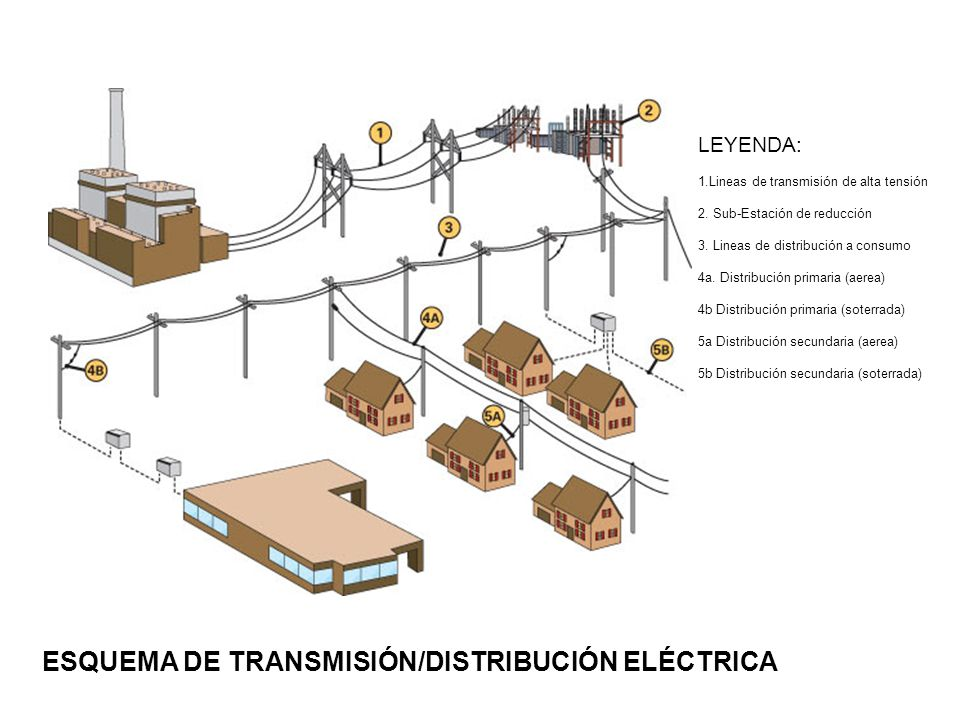 ESQUEMA DE TRANSMISIÓN/DISTRIBUCIÓN ELÉCTRICA