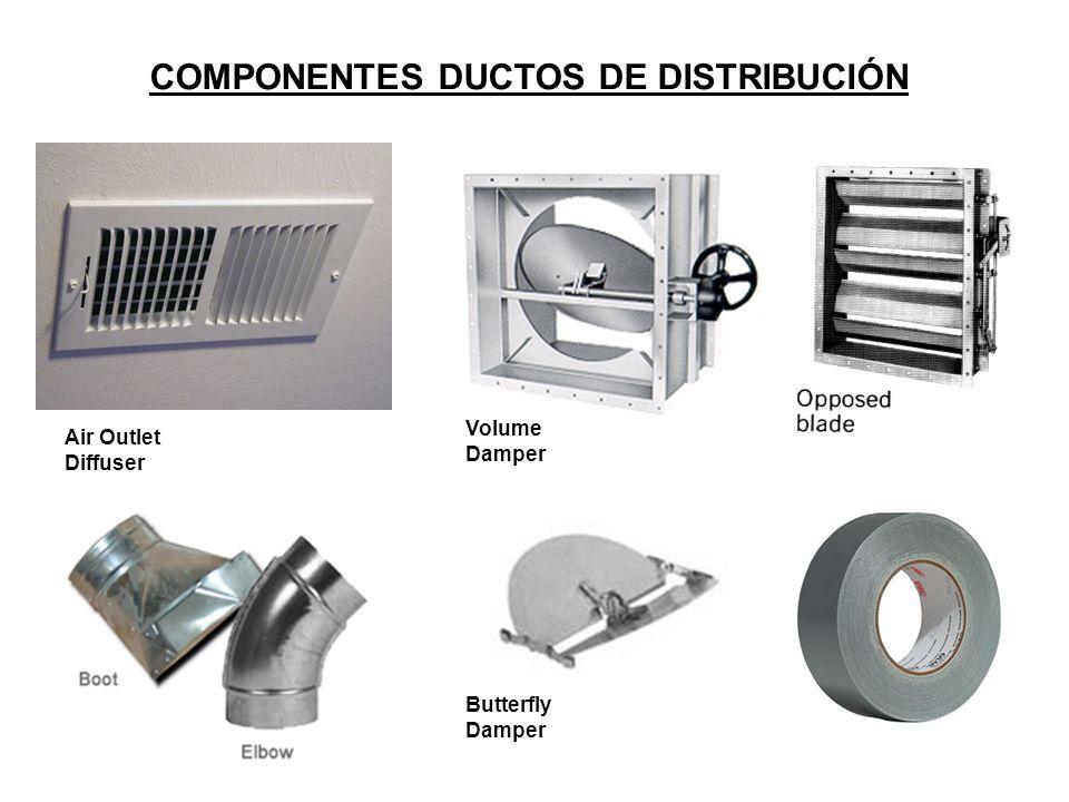 COMPONENTES DUCTOS DE DISTRIBUCIÓN