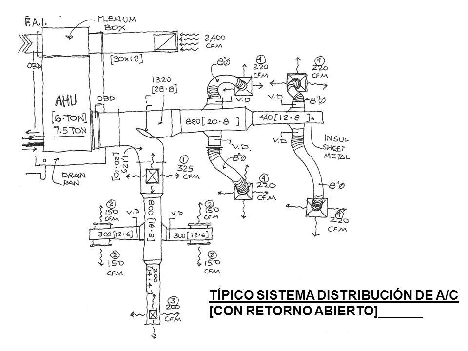 TÍPICO SISTEMA DISTRIBUCIÓN DE A/C