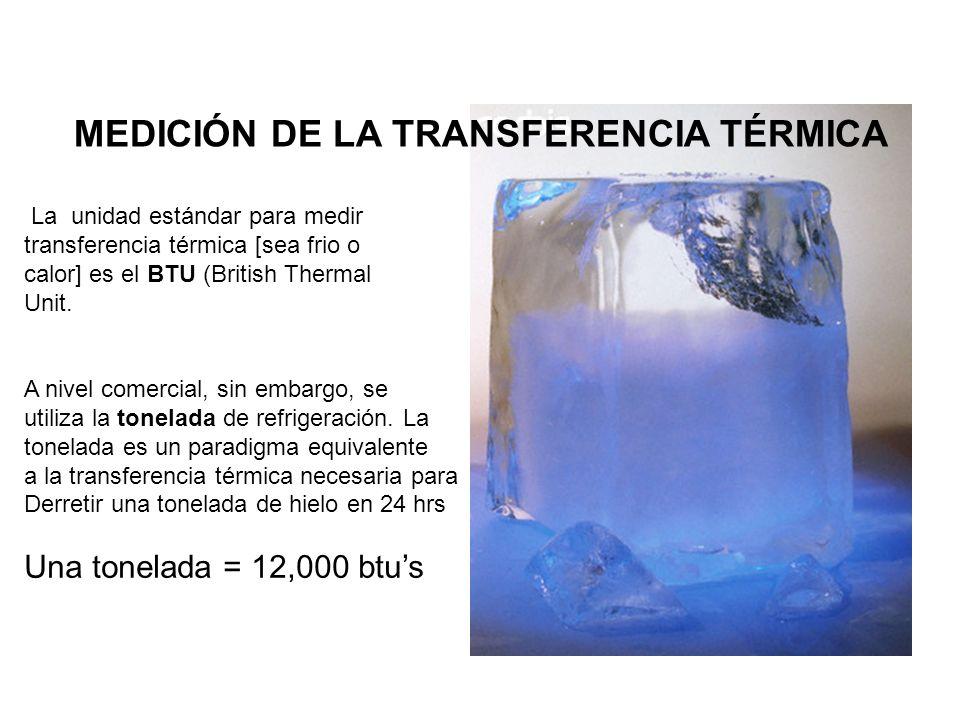 MEDICIÓN DE LA TRANSFERENCIA TÉRMICA