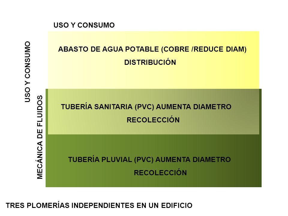 USO Y CONSUMO ABASTO DE AGUA POTABLE (COBRE /REDUCE DIAM) DISTRIBUCIÓN. USO Y CONSUMO. TUBERÍA SANITARIA (PVC) AUMENTA DIAMETRO.