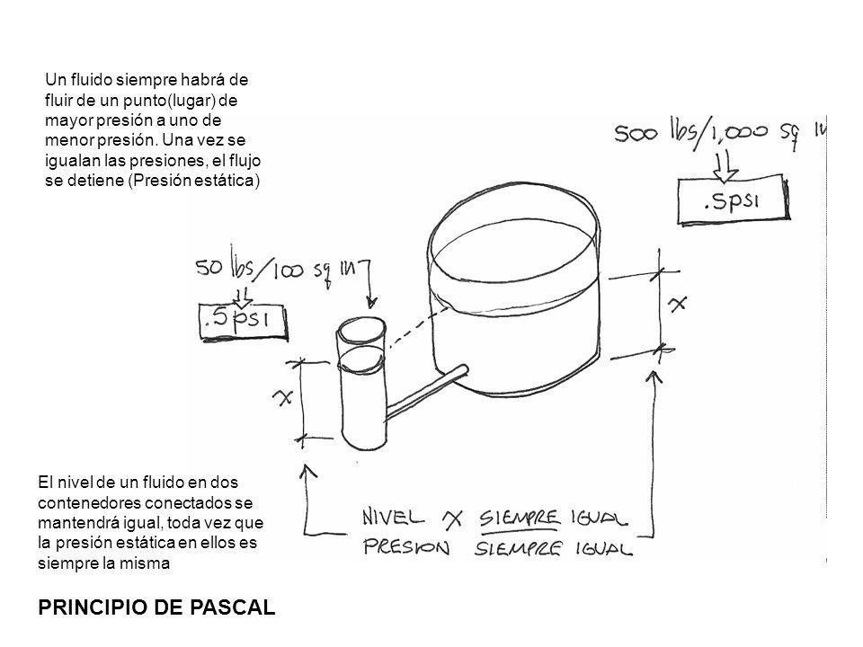 Un fluido siempre habrá de fluir de un punto(lugar) de mayor presión a uno de menor presión. Una vez se igualan las presiones, el flujo se detiene (Presión estática)
